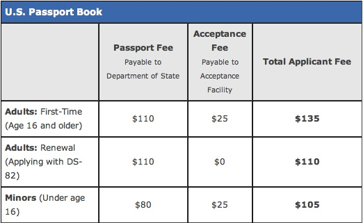Passport Fee Chart